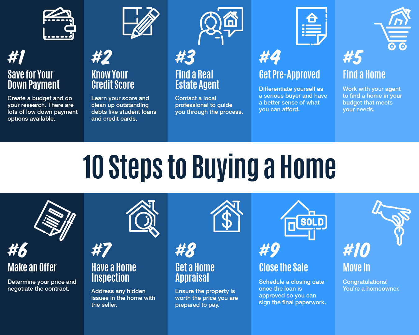 10 Steps to buying a home - quick look